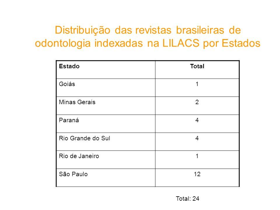 Distribuição das revistas brasileiras de odontologia indexadas na LILACS por Estados Total: 24 EstadoTotal Goiás1 Minas Gerais2 Paraná4 Rio Grande do