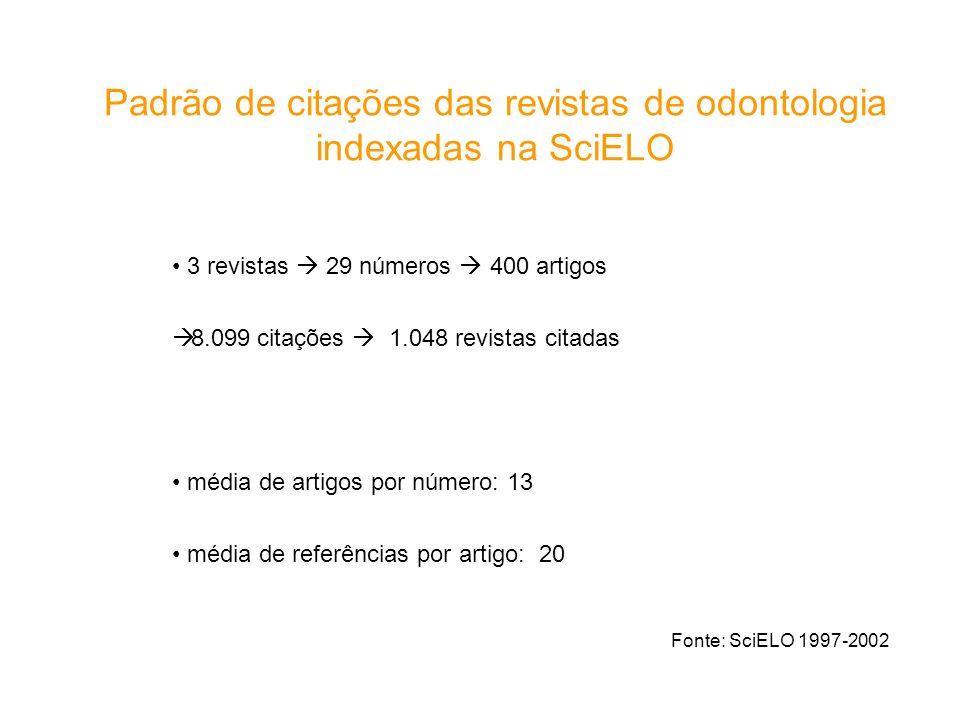 Padrão de citações das revistas de odontologia indexadas na SciELO Fonte: SciELO 1997-2002 3 revistas 29 números 400 artigos 8.099 citações 1.048 revi