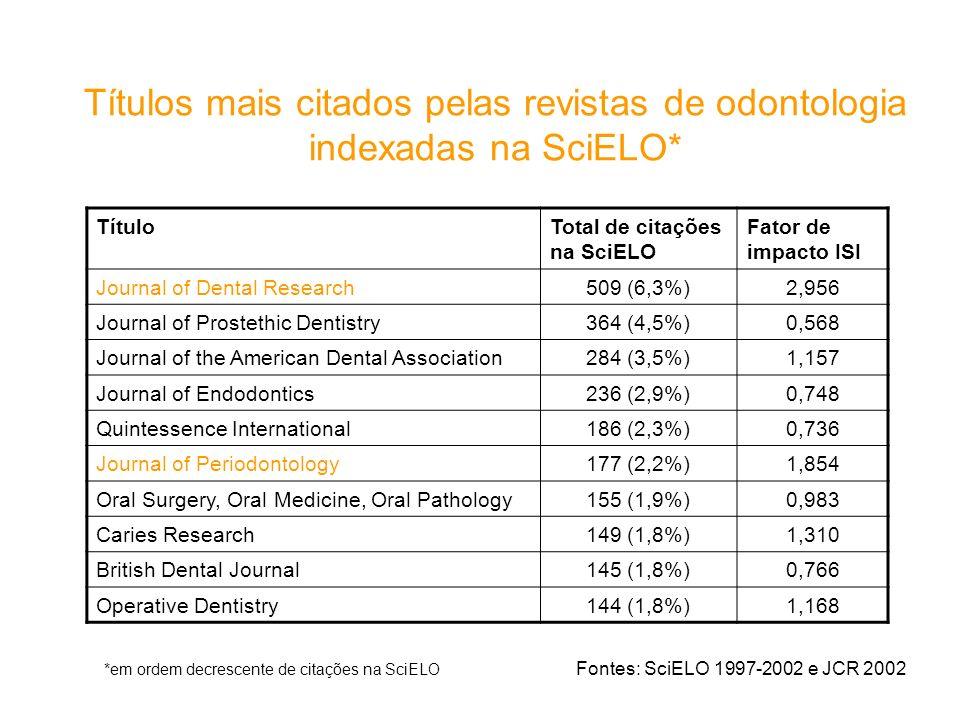 Títulos mais citados pelas revistas de odontologia indexadas na SciELO* *em ordem decrescente de citações na SciELO Fontes: SciELO 1997-2002 e JCR 200