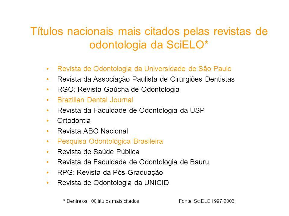 Títulos nacionais mais citados pelas revistas de odontologia da SciELO* Revista de Odontologia da Universidade de São Paulo Revista da Associação Paul
