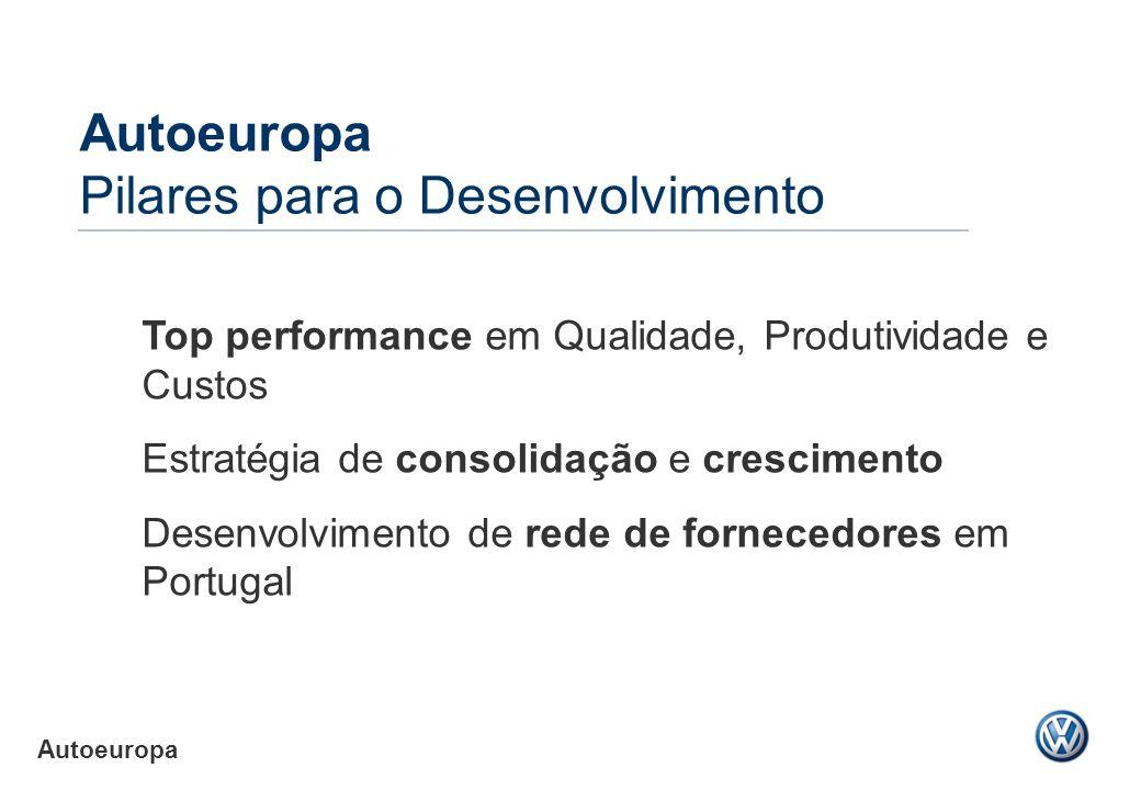 Autoeuropa Pilares para o Desenvolvimento Top performance em Qualidade, Produtividade e Custos Estratégia de consolidação e crescimento Desenvolviment