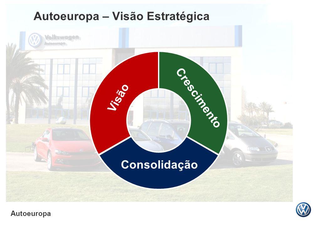 Autoeuropa Autoeuropa – Visão Estratégica Text Visão Consolidação Crescimento