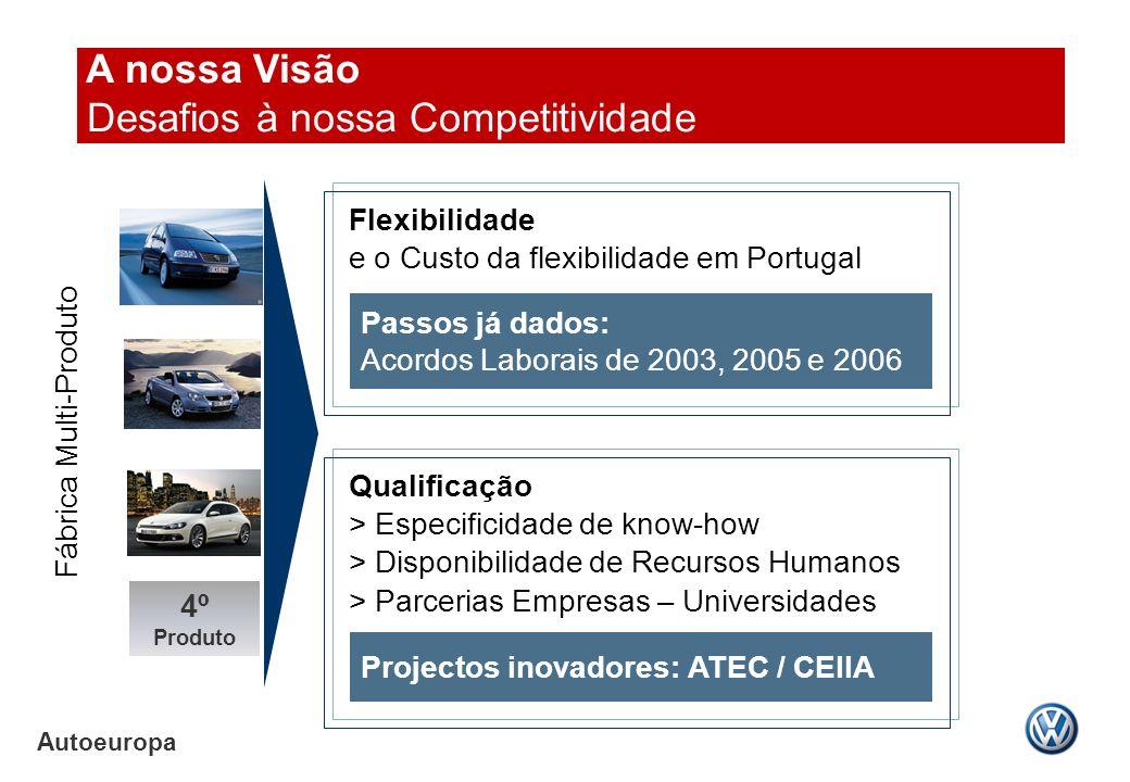 Autoeuropa Flexibilidade e o Custo da flexibilidade em Portugal Fábrica Multi-Produto Passos já dados: Acordos Laborais de 2003, 2005 e 2006 Projectos