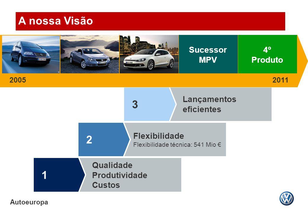 Autoeuropa Qualidade Produtividade Custos 1 Flexibilidade Flexibilidade técnica: 541 Mio 2 Lançamentos eficientes 3 4º Produto Sucessor MPV 20052011 A