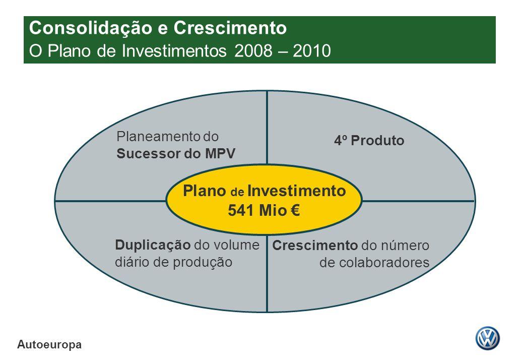 Autoeuropa Plano de Investimento 541 Mio Planeamento do Sucessor do MPV Crescimento do número de colaboradores Duplicação do volume diário de produção