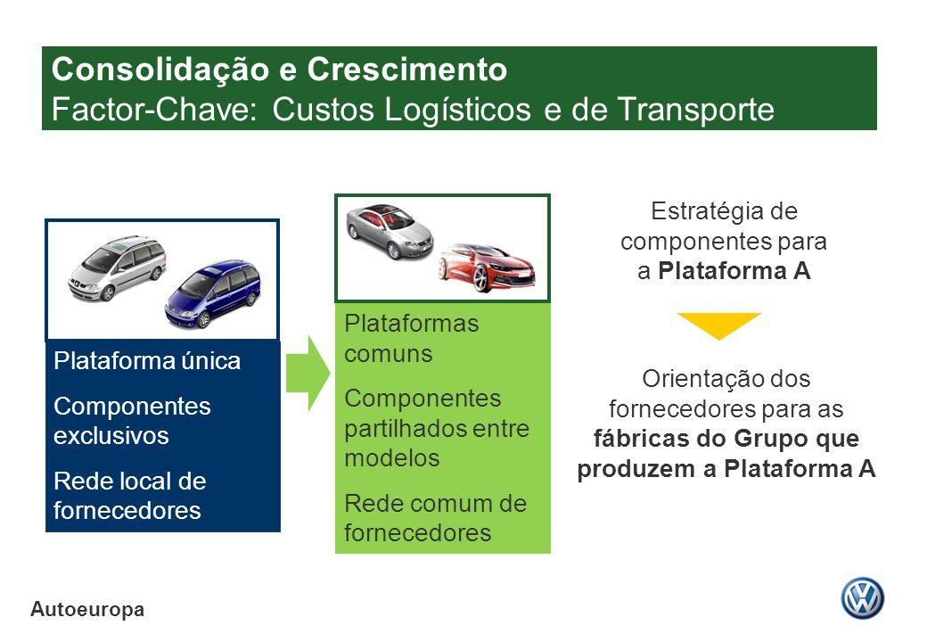Autoeuropa Plataforma única Componentes exclusivos Rede local de fornecedores Plataformas comuns Componentes partilhados entre modelos Rede comum de f