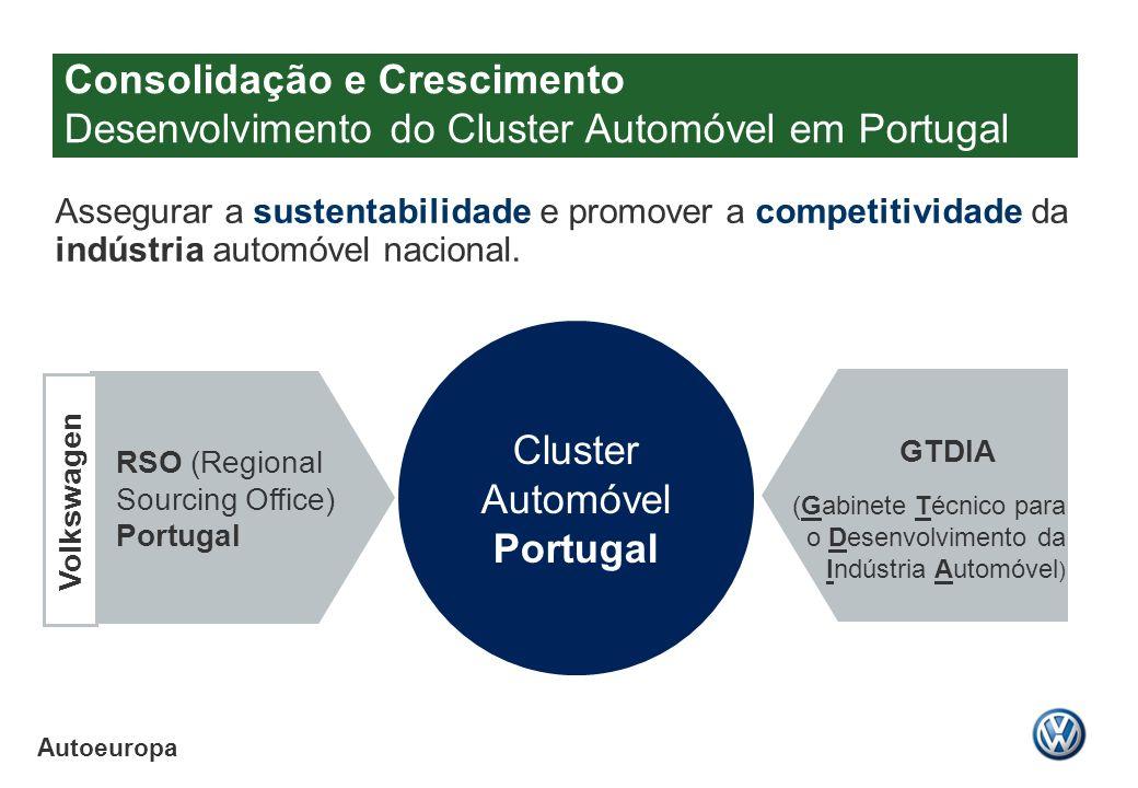 Autoeuropa Assegurar a sustentabilidade e promover a competitividade da indústria automóvel nacional. Cluster Automóvel Portugal RSO (Regional Sourcin