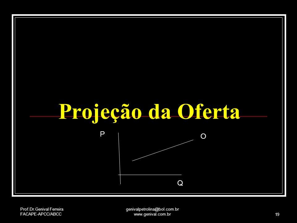 Prof.Dr.Genival Ferreira FACAPE-APCC/ABCC genivalpetrolina@bol.com.br www.genival.com.br 19 Projeção da Oferta P O Q