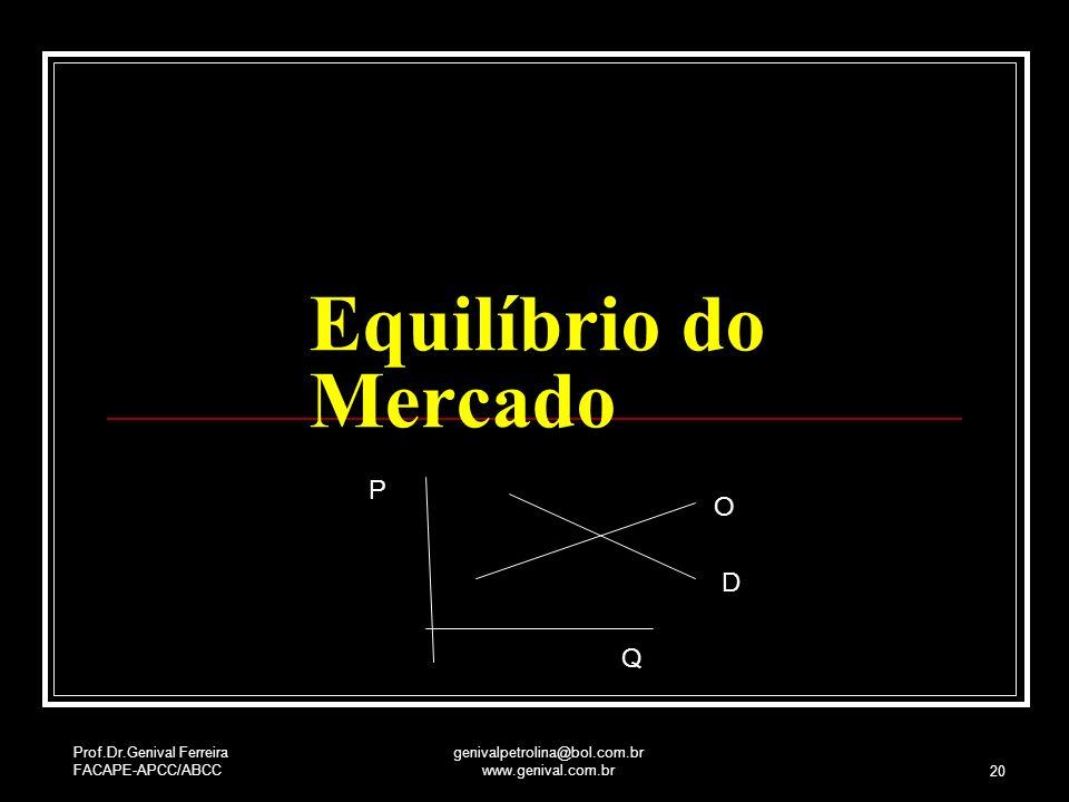 Prof.Dr.Genival Ferreira FACAPE-APCC/ABCC genivalpetrolina@bol.com.br www.genival.com.br 20 Equilíbrio do Mercado P Q O D