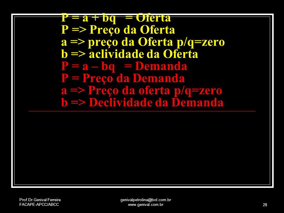 Prof.Dr.Genival Ferreira FACAPE-APCC/ABCC genivalpetrolina@bol.com.br www.genival.com.br 28 Buscando Equilíbrio do Mercado P = a + bq = Oferta P => Pr