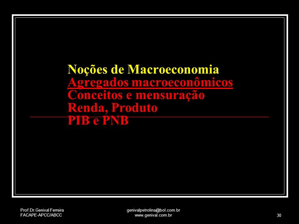 Prof.Dr.Genival Ferreira FACAPE-APCC/ABCC genivalpetrolina@bol.com.br www.genival.com.br 30 Buscando Equilíbrio do Mercado Noções de Macroeconomia Agr