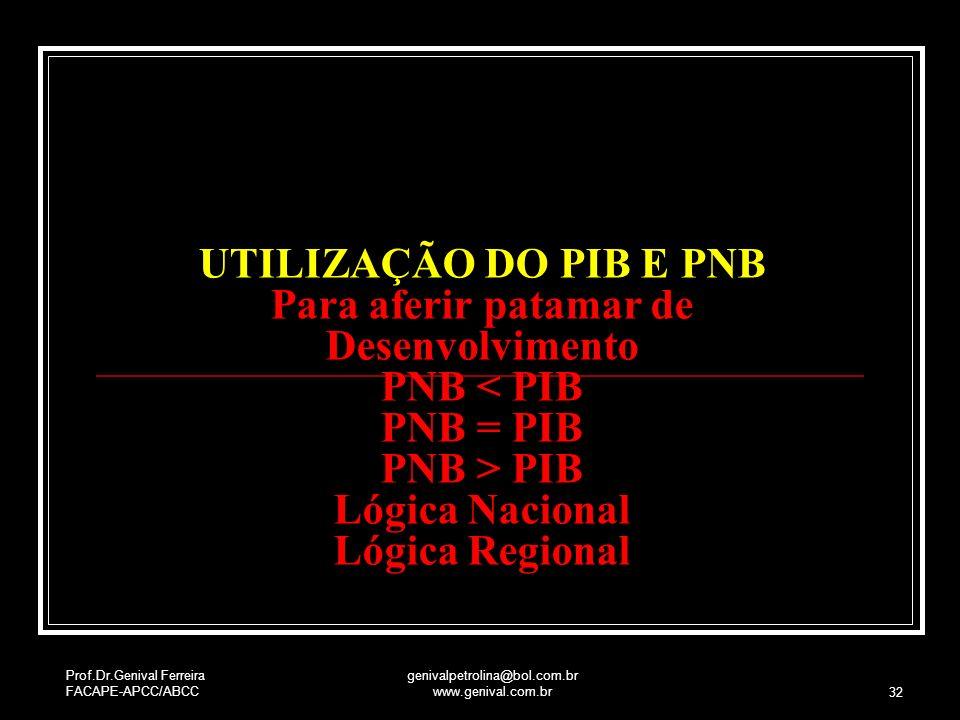 Prof.Dr.Genival Ferreira FACAPE-APCC/ABCC genivalpetrolina@bol.com.br www.genival.com.br 32 Buscando Equilíbrio do Mercado UTILIZAÇÃO DO PIB E PNB Par
