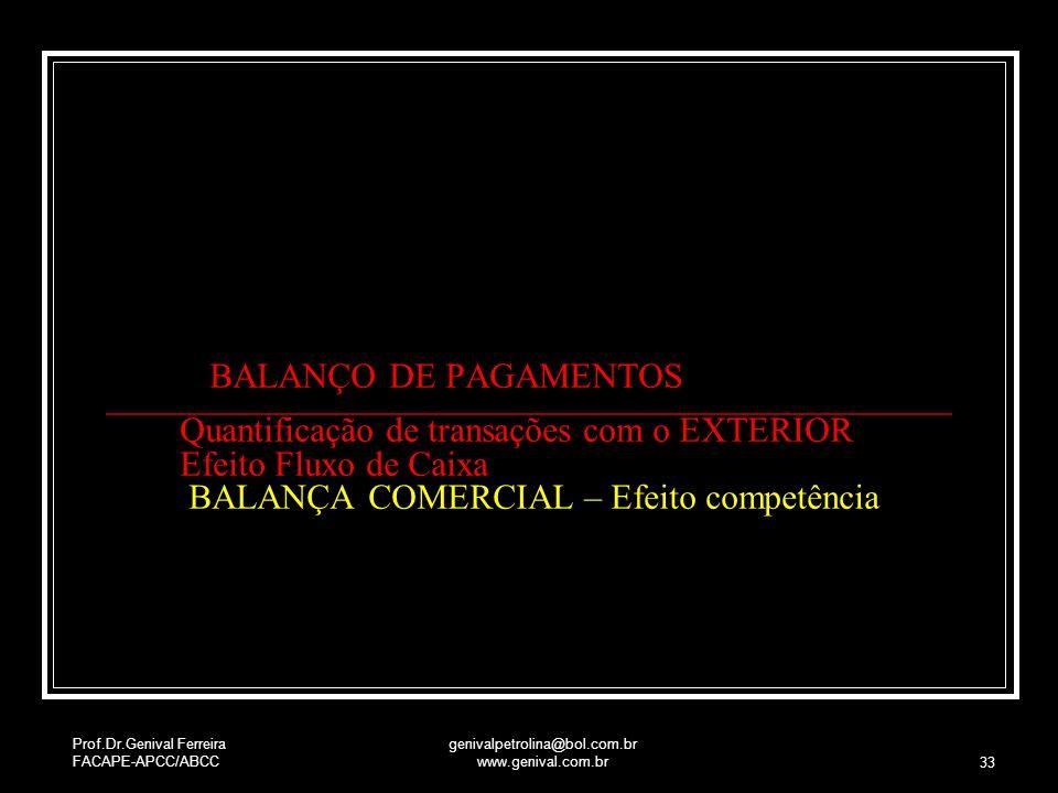 Prof.Dr.Genival Ferreira FACAPE-APCC/ABCC genivalpetrolina@bol.com.br www.genival.com.br 33 BALANÇO DE PAGAMENTOS Quantificação de transações com o EX