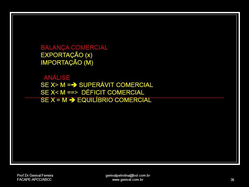 Prof.Dr.Genival Ferreira FACAPE-APCC/ABCC genivalpetrolina@bol.com.br www.genival.com.br 36 BALANÇA COMERCIAL EXPORTAÇÃO (x) IMPORTAÇÃO (M) ANÁLISE SE