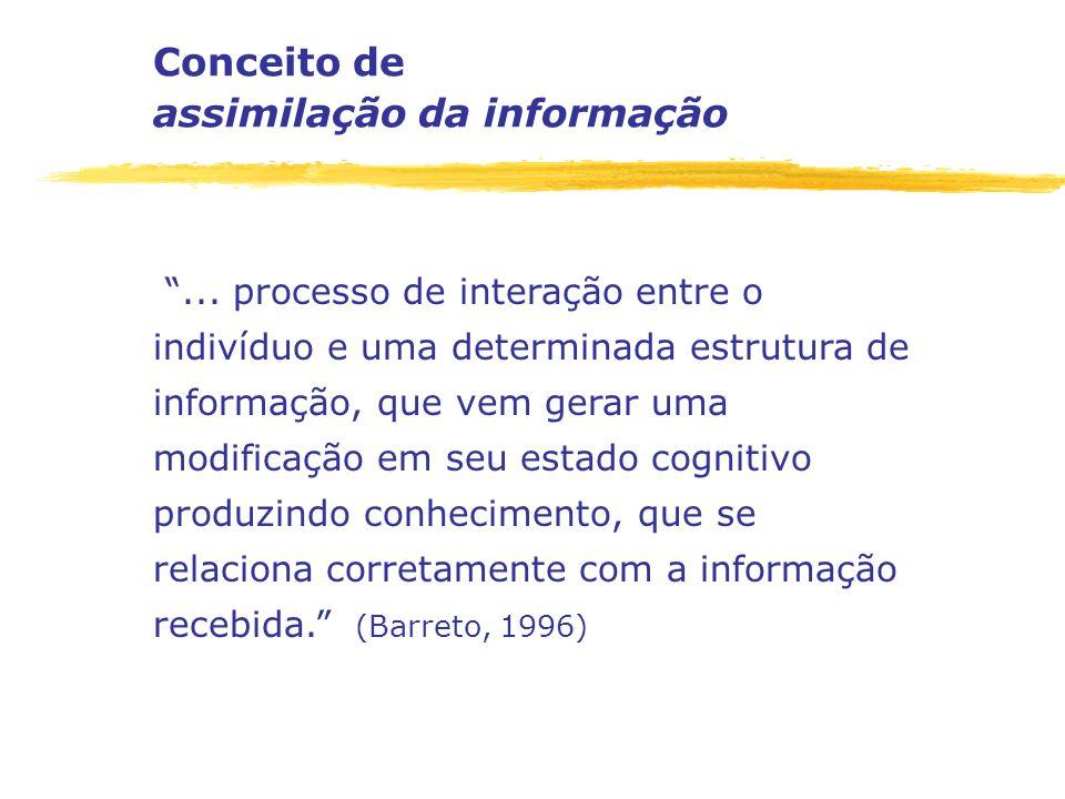 Conceito de assimilação da informação... processo de interação entre o indivíduo e uma determinada estrutura de informação, que vem gerar uma modifica