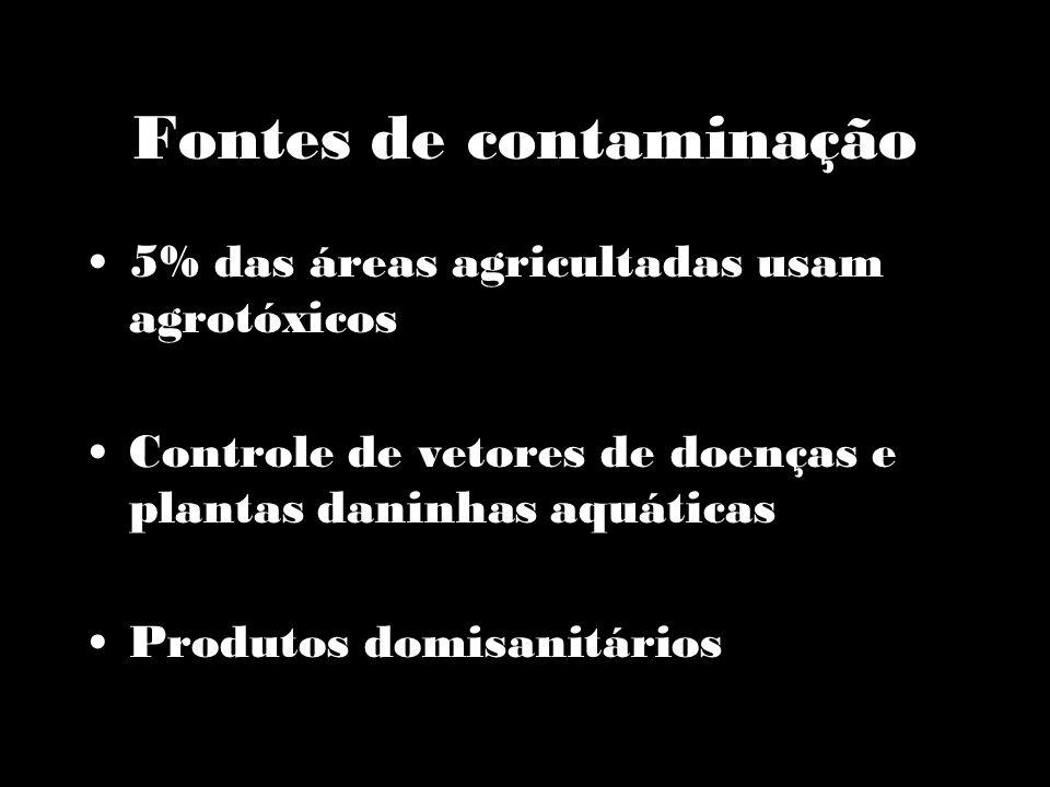 Possibilidades de contaminação Deriva e chuvas Armazenamento de agrotóxicos Lixo industrial de fábricas de agrotóxicos e de indústrias de alimentos Uso doméstico (esgoto) Limpeza de banheiras carrapaticidas