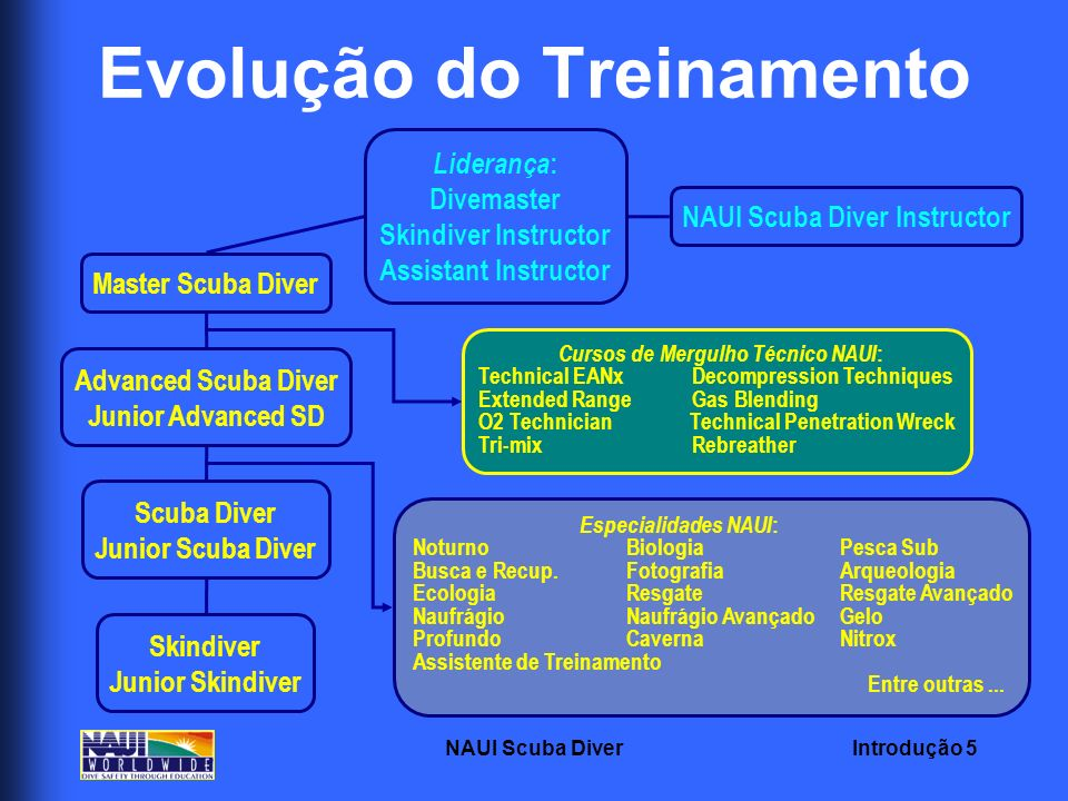 Introdução 5NAUI Scuba Diver Evolução do Treinamento Skindiver Junior Skindiver Scuba Diver Junior Scuba Diver Advanced Scuba Diver Junior Advanced SD