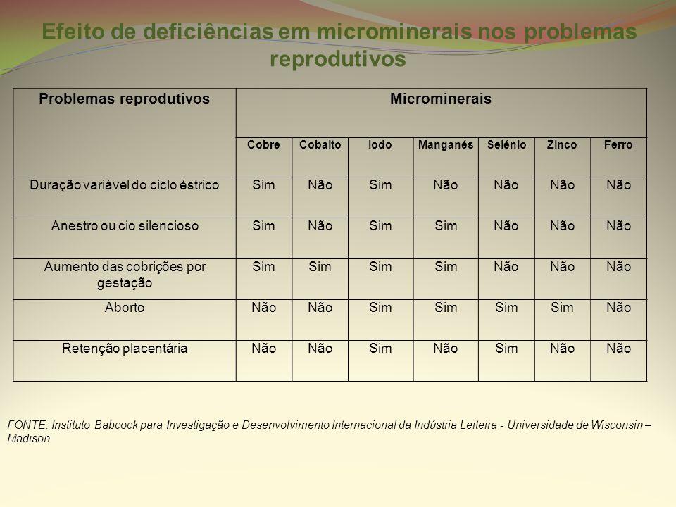 Problemas reprodutivosMicrominerais CobreCobaltoIodoManganésSelénioZincoFerro Duração variável do ciclo éstricoSimNãoSimNão Anestro ou cio silenciosoS