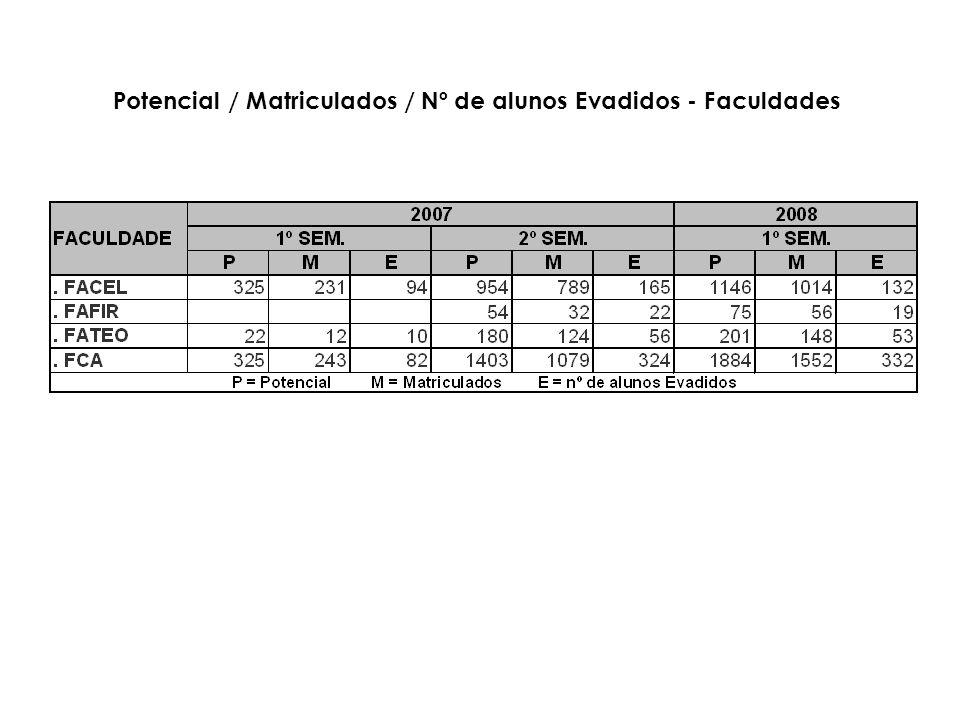 Potencial / Matriculados / Nº de alunos Evadidos - Faculdades