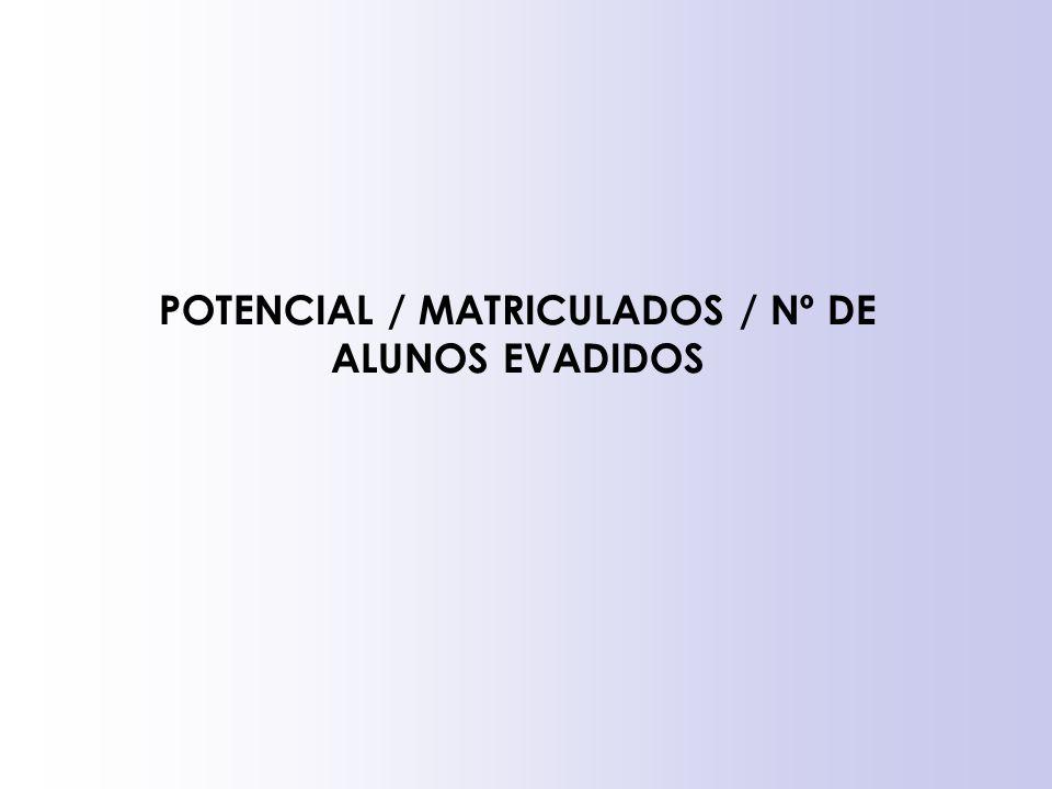 POTENCIAL / MATRICULADOS / Nº DE ALUNOS EVADIDOS