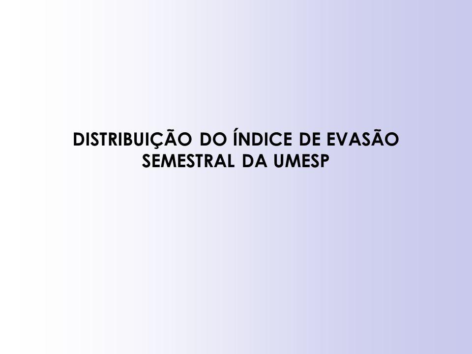 DISTRIBUIÇÃO DO ÍNDICE DE EVASÃO SEMESTRAL DA UMESP