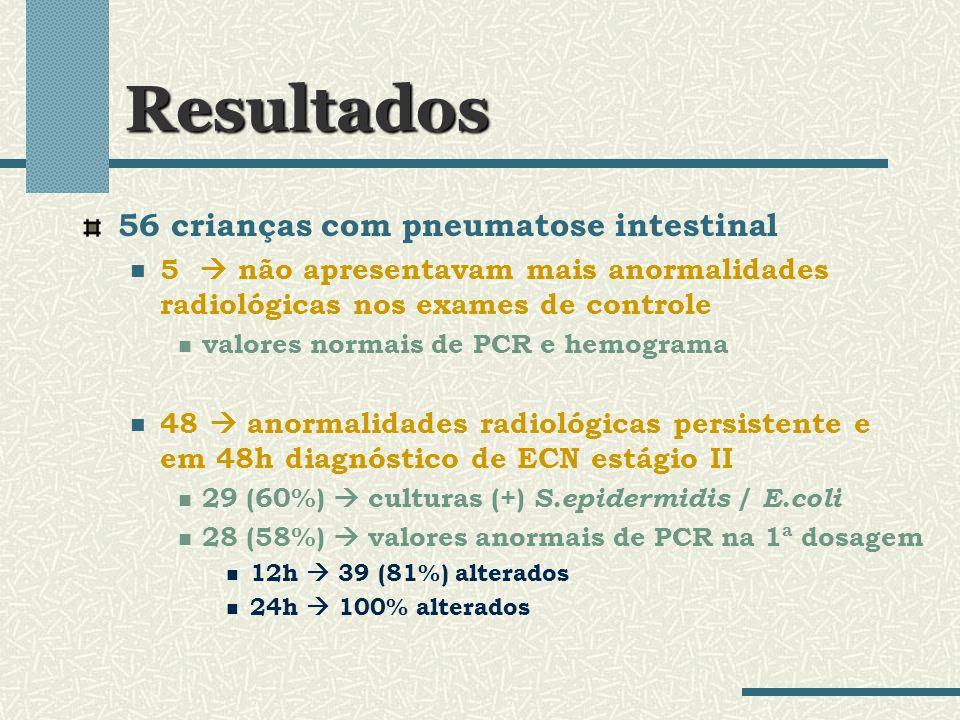 Resultados 56 crianças com pneumatose intestinal 5 não apresentavam mais anormalidades radiológicas nos exames de controle valores normais de PCR e he