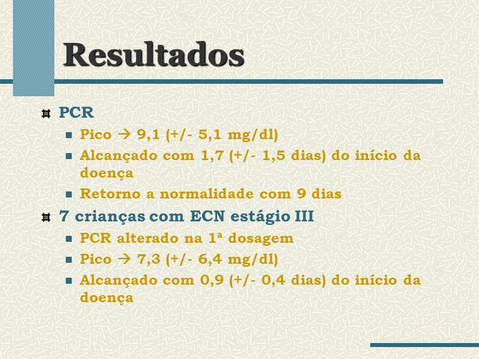 Resultados PCR Pico 9,1 (+/- 5,1 mg/dl) Alcançado com 1,7 (+/- 1,5 dias) do início da doença Retorno a normalidade com 9 dias 7 crianças com ECN estág