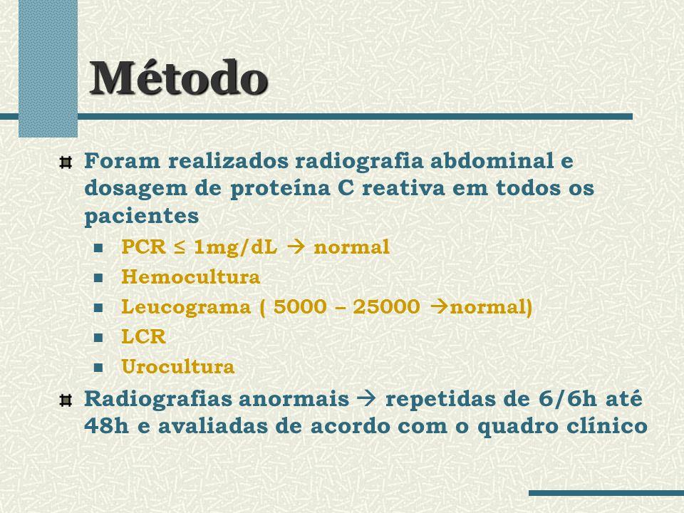 Método Foram realizados radiografia abdominal e dosagem de proteína C reativa em todos os pacientes PCR 1mg/dL normal Hemocultura Leucograma ( 5000 –