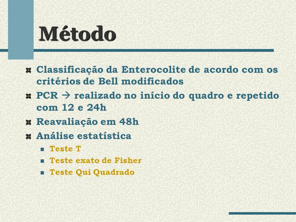 Método Classificação da Enterocolite de acordo com os critérios de Bell modificados PCR realizado no início do quadro e repetido com 12 e 24h Reavalia