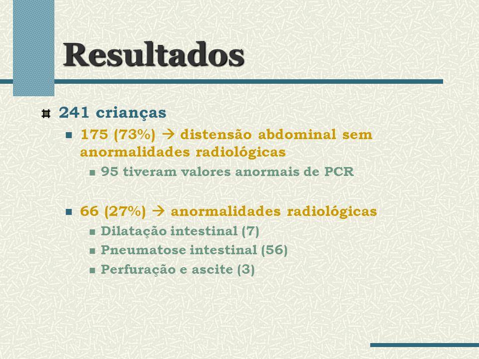 Resultados 56 crianças com pneumatose intestinal 5 não apresentavam mais anormalidades radiológicas nos exames de controle valores normais de PCR e hemograma 48 anormalidades radiológicas persistente e em 48h diagnóstico de ECN estágio II 29 (60%) culturas (+) S.epidermidis / E.coli 28 (58%) valores anormais de PCR na 1ª dosagem 12h 39 (81%) alterados 24h 100% alterados