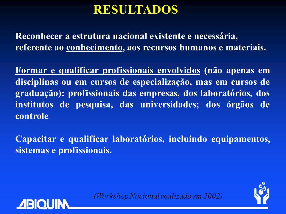 RESULTADOS Reconhecer a estrutura nacional existente e necessária, referente ao conhecimento, aos recursos humanos e materiais. Formar e qualificar pr