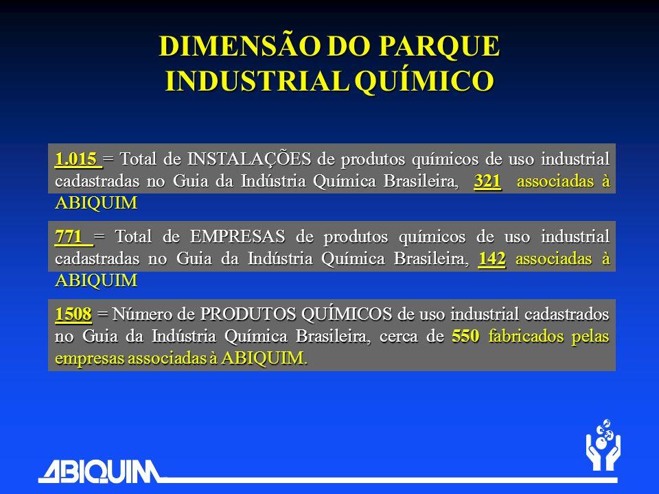 1508 = Número de PRODUTOS QUÍMICOS de uso industrial cadastrados no Guia da Indústria Química Brasileira, cerca de 550 fabricados pelas empresas assoc