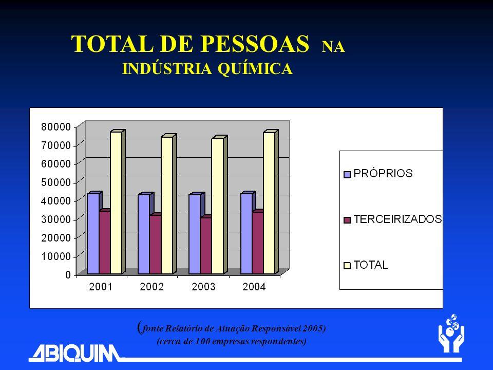 TOTAL DE PESSOAS NA INDÚSTRIA QUÍMICA ( fonte Relatório de Atuação Responsável 2005) (cerca de 100 empresas respondentes)