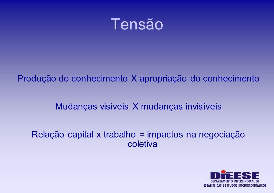 Tensão Produção do conhecimento X apropriação do conhecimento Mudanças visíveis X mudanças invisíveis Relação capital x trabalho = impactos na negocia