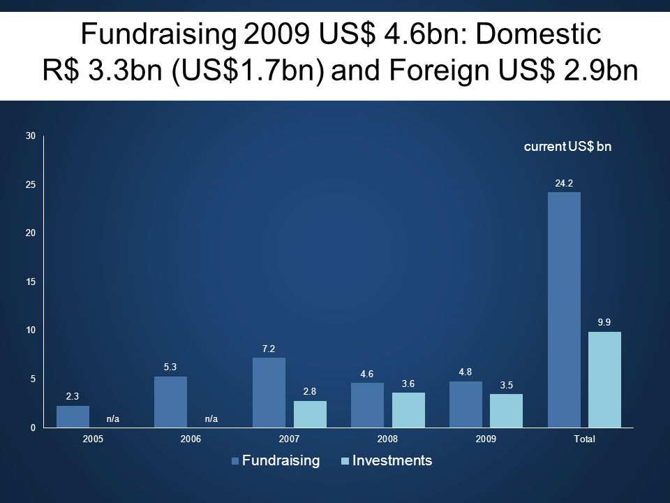 Fundraising 2009 US$ 4.6bn: Domestic R$ 3.3bn (US$1.7bn) and Foreign US$ 2.9bn current US$ bn