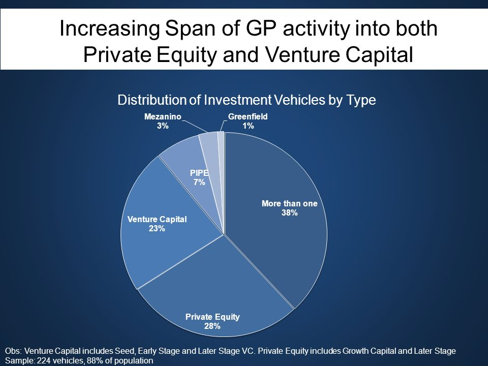 Increasing Span of GP activity into both Private Equity and Venture Capital Distribution of Investment Vehicles by Type Obs: Venture Capital includes Seed, Early Stage and Later Stage VC.