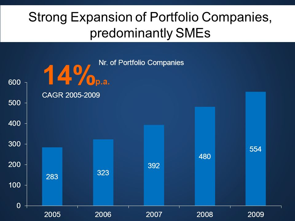 Strong Expansion of Portfolio Companies, predominantly SMEs 14% p.a. CAGR 2005-2009 Nr. of Portfolio Companies