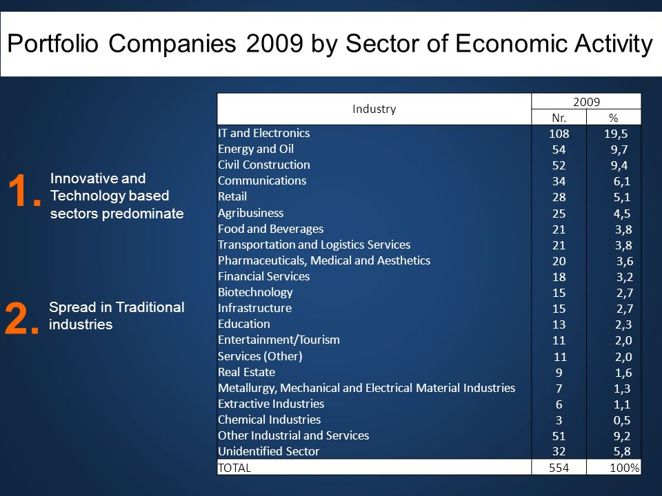 Portfolio Companies 2009 by Sector of Economic Activity Innovative and Technology based sectors predominate Spread in Traditional industries 2. 1. Ind