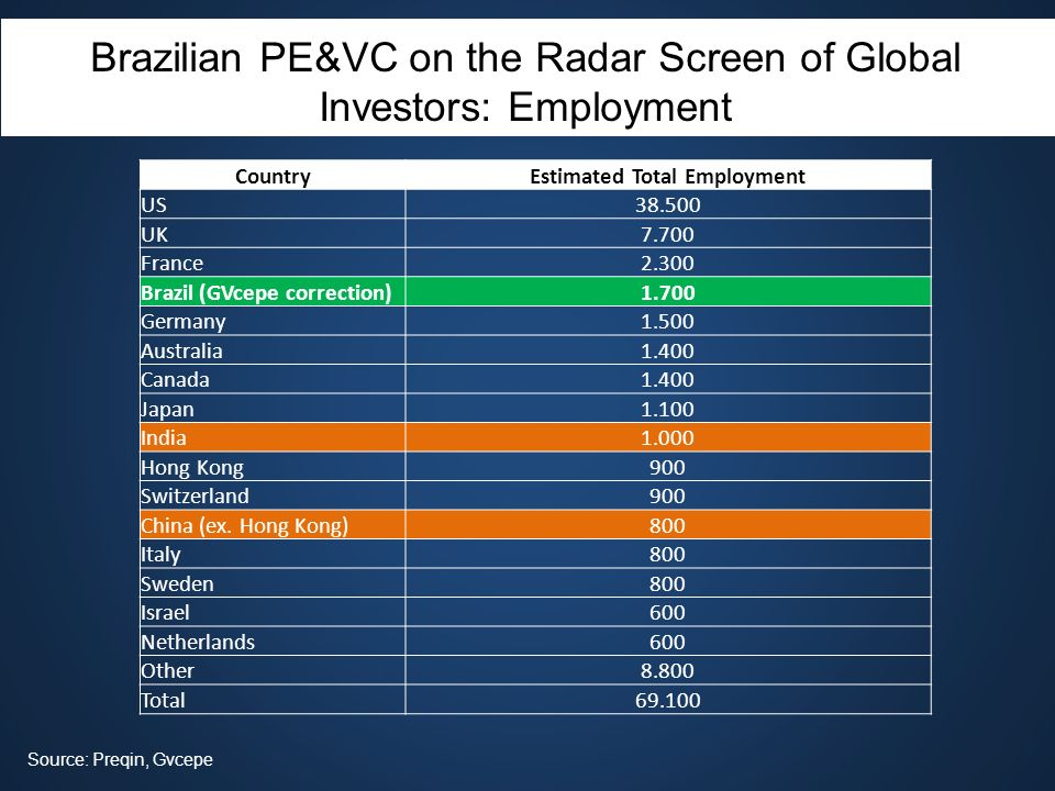 Brazilian PE&VC on the Radar Screen of Global Investors: Employment Source: Preqin, Gvcepe CountryEstimated Total Employment US38.500 UK7.700 France2.
