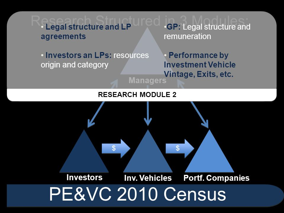 $ $ $ $ Research Structured in 3 Modules: PE&VC 2010 Census Investors Inv. VehiclesPortf. Companies Managers Legal structure and LP agreements Investo