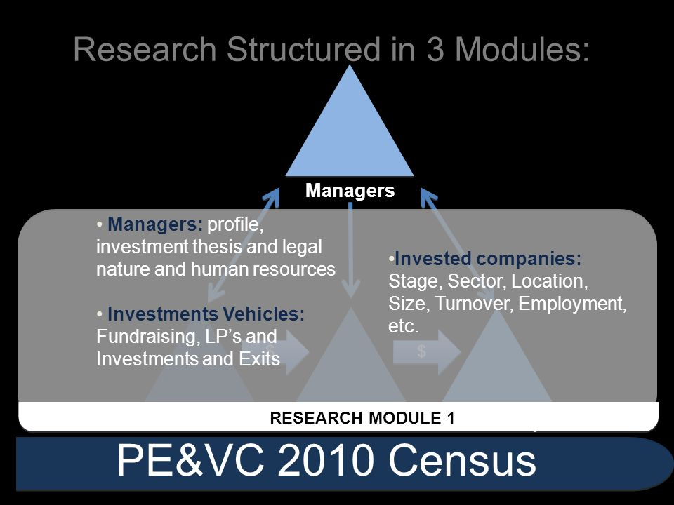 $ $ $ $ Research Structured in 3 Modules: PE&VC 2010 Census Investors Inv. VehiclesPortf. Companies Managers Managers: profile, investment thesis and