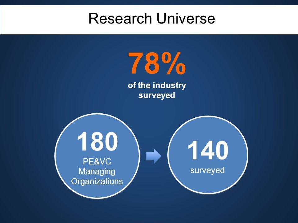 180 PE&VC Managing Organizations 180 PE&VC Managing Organizations 140 surveyed 140 surveyed Research Universe 78% of the industry surveyed