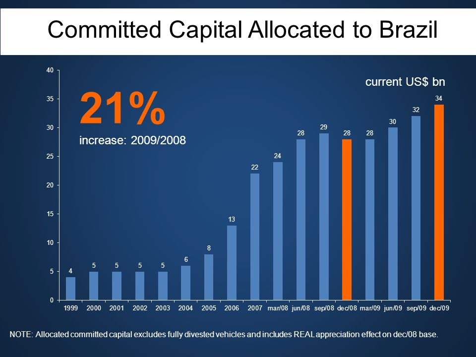 Committed Capital Allocated to Brazil current US$ bn NOTE: Allocated committed capital excludes fully divested vehicles and includes REAL appreciation