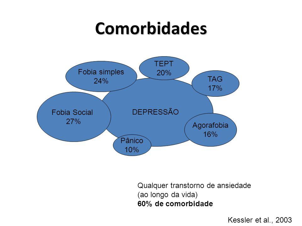 DEPRESSÃO Fobia simples 24% TEPT 20% TAG 17% Agorafobia 16% Pânico 10% Fobia Social 27% Qualquer transtorno de ansiedade (ao longo da vida) 60% de com