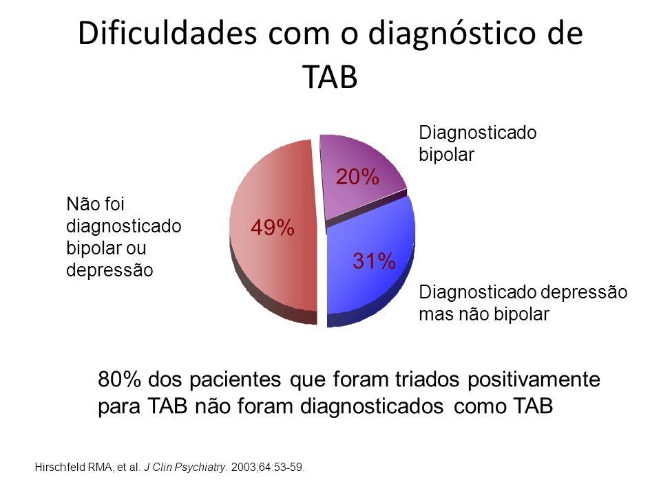 Dificuldades com o diagnóstico de TAB Diagnosticado bipolar Diagnosticado depressão mas não bipolar Não foi diagnosticado bipolar ou depressão 20% 31%