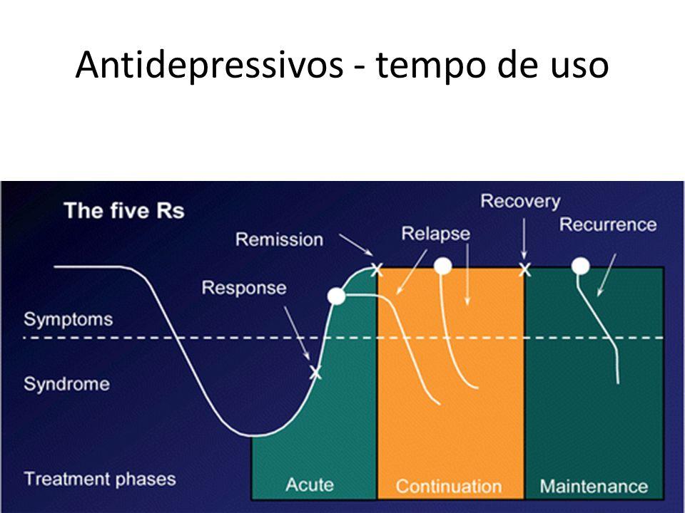 Antidepressivos - tempo de uso