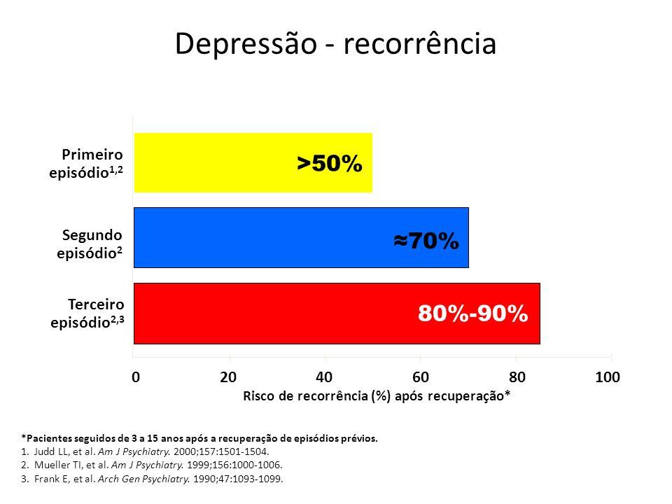 Depressão - recorrência *Pacientes seguidos de 3 a 15 anos após a recuperação de episódios prévios. 1. Judd LL, et al. Am J Psychiatry. 2000;157:1501-