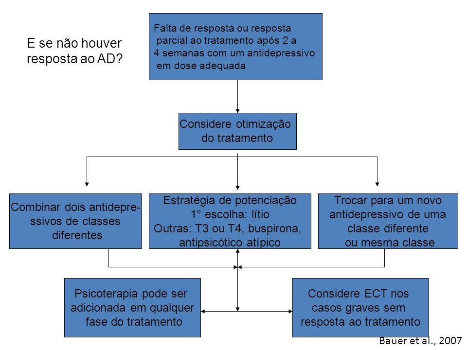 Bauer et al., 2007 Falta de resposta ou resposta parcial ao tratamento após 2 a 4 semanas com um antidepressivo em dose adequada Considere otimização
