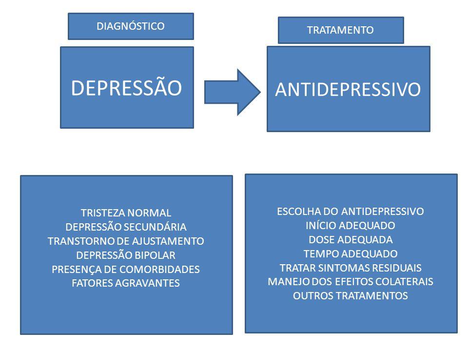 DEPRESSÃO ANTIDEPRESSIVO TRISTEZA NORMAL DEPRESSÃO SECUNDÁRIA TRANSTORNO DE AJUSTAMENTO DEPRESSÃO BIPOLAR PRESENÇA DE COMORBIDADES FATORES AGRAVANTES