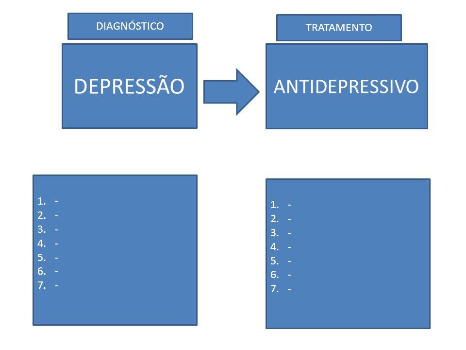 Sintomas da depressão Sintomas típicos: 1.humor depressivo 2.